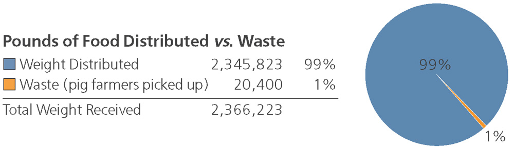 Distribution vs. Waste in 2017